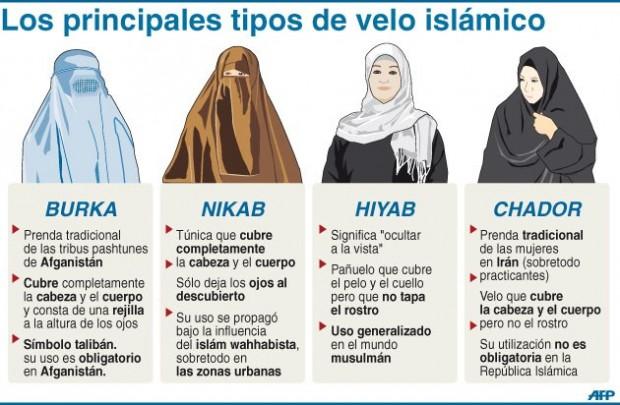 Tipos de velos islámicos.