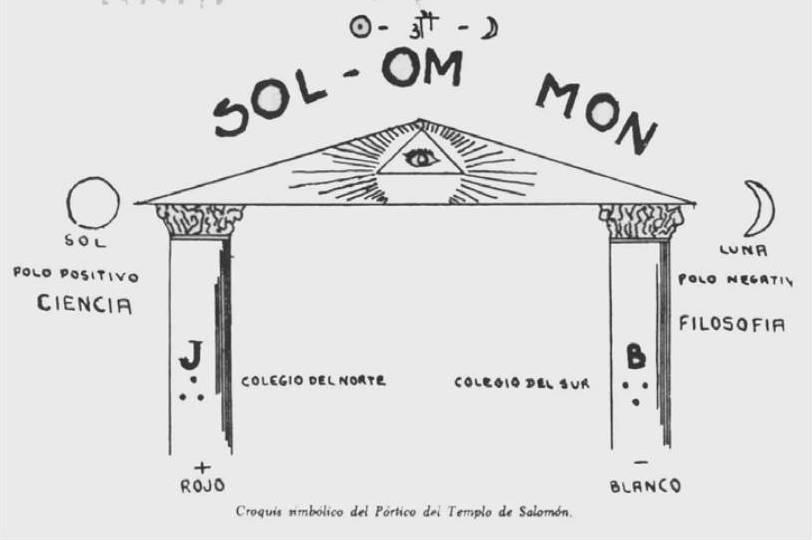 Croquis simbólico del Templo de Salomón.